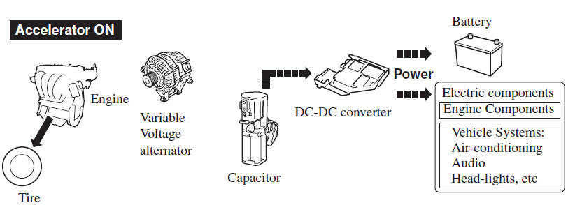 a dc-dc converter is incorporated which steps down the stored electricity  to voltage useable by the vehicle's electrical devices