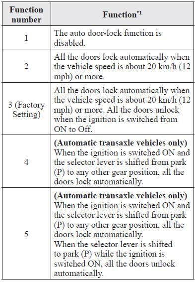 Mazda 6 Owners Manual - Auto Lock/Unlock Function - Door Locks