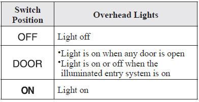 mazda 6 owners manual - interior lights - interior equipment  mazda 6