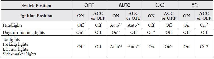 mazda 6 owners manual - headlights - lighting control  mazda 6
