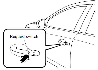 Mazda 6 Owners Manual - Locking, Unlocking with Request