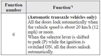 Door Lockset Functions Amp Cal Royal Sc8466 Heavy Duty Grade
