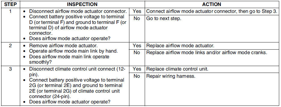 Mazda 6 Service Manual - Dtc 59 - On-board diagnostic