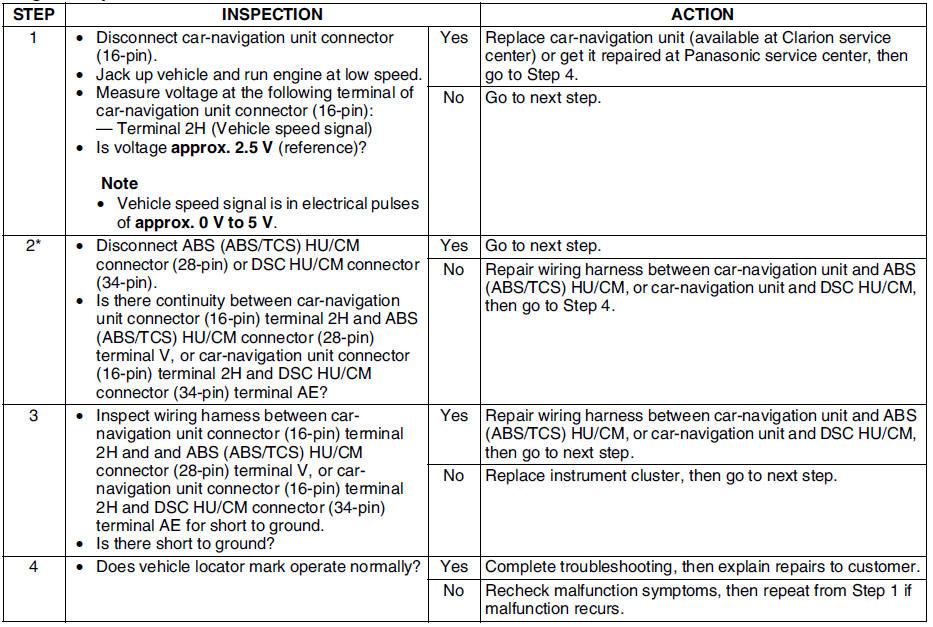 Fabulous Mazda 6 Service Manual No 2 In Navigation Mode Vehicle Locator Wiring 101 Carnhateforg