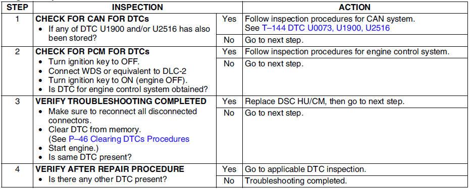 Mazda 6 Service Manual Dtc C1119 On Board Diagnostic