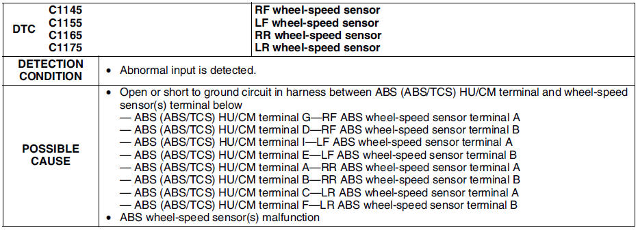 Mazda 6 Service Manual - Dtc c1145, c1155, c1165, c1175 - On-board