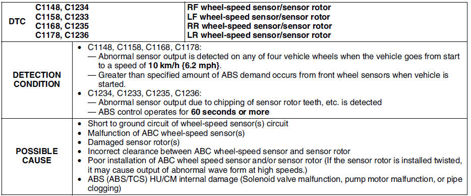 Mazda 6 Service Manual - Dtc c1148, c1158, c1168, c1178, c1233