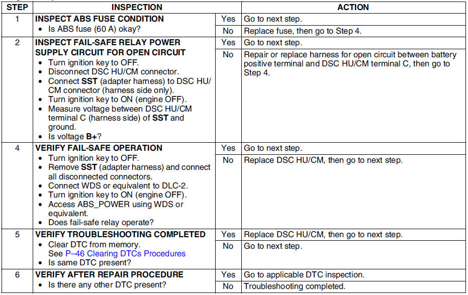 Mazda 6 Service Manual - Dtc c1186, c1266 - On-board