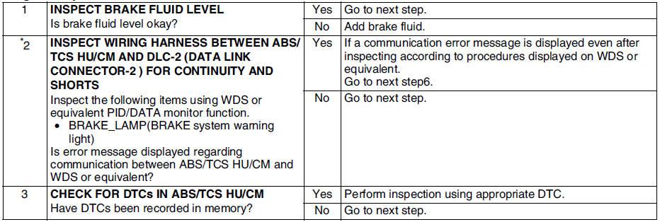 Mazda 6 Service Manual - No 8 brake system warning light