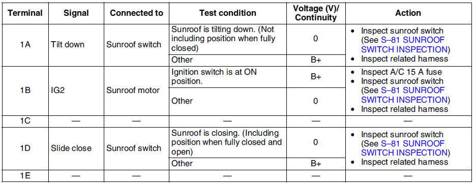 sunroof motor inspection